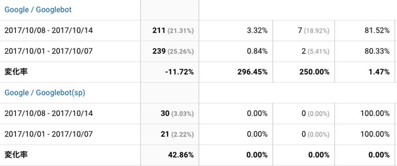 2017年10月8日〜10月14日Googlebot解析