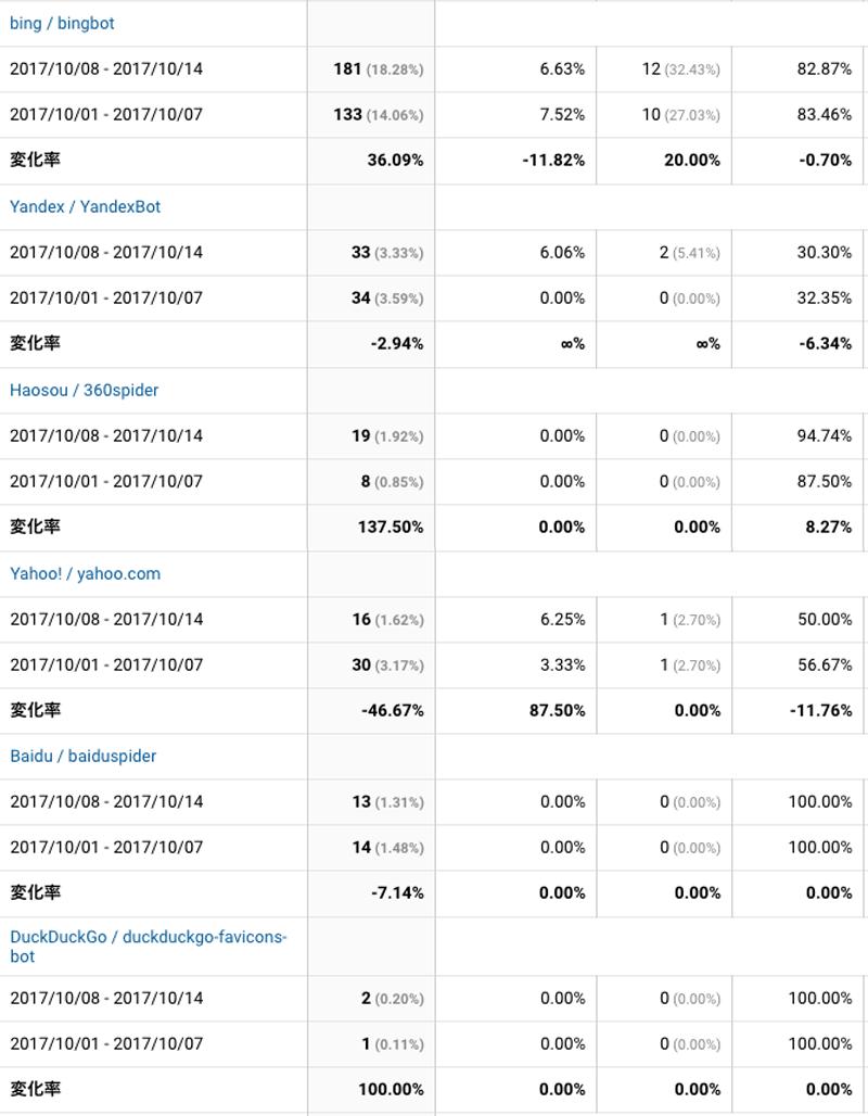 2017年10月8日〜10月14日検索エンジン解析