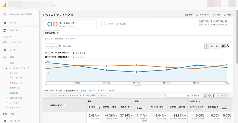 Googlebotの巡回数が増えてきま...