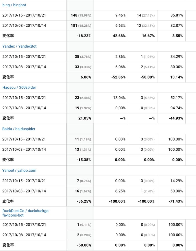 2017年10月15日〜10月21日検索エンジン解析