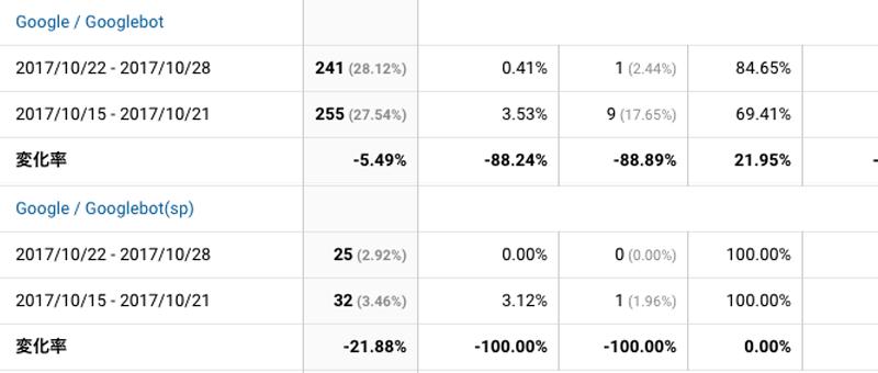 2017年10月22日〜10月28日Googlebot解析
