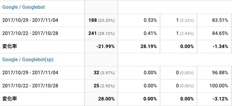 2017年10月29日〜11月04日Googlebot解析
