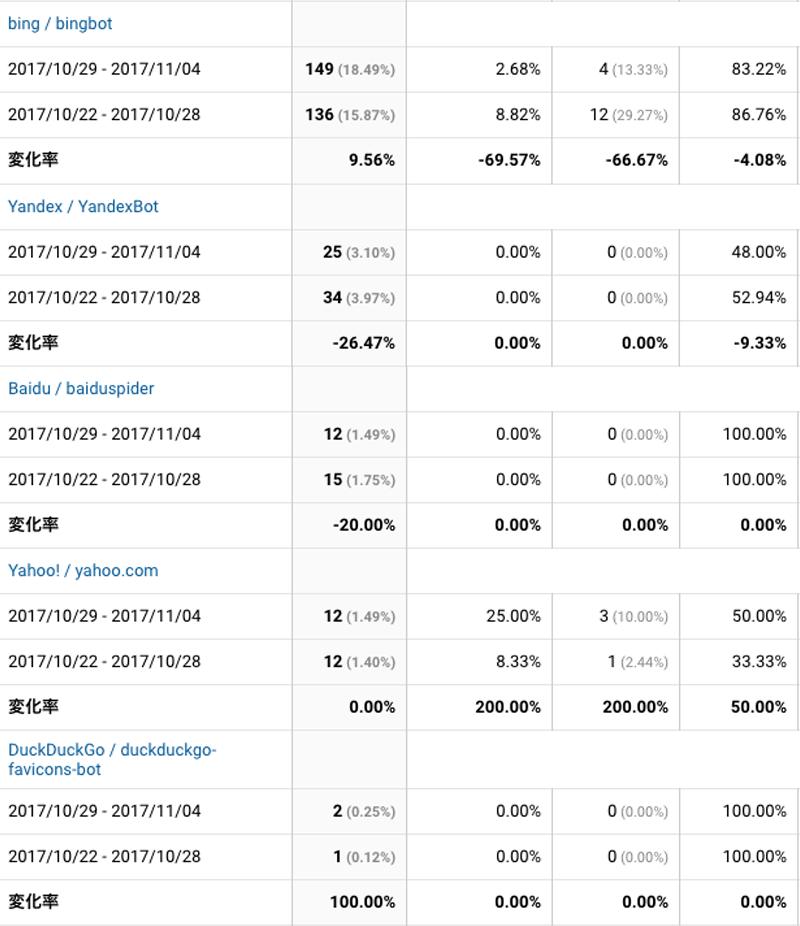 2017年10月29日〜11月04日検索エンジン解析