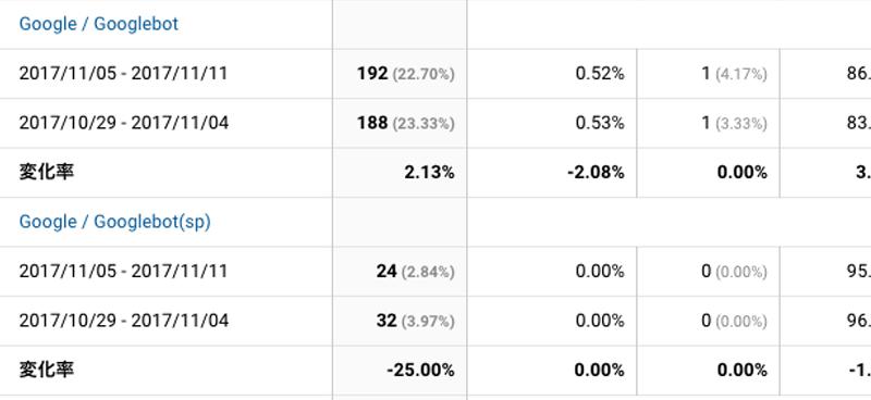 2017年11月05日〜11月11日Googlebot解析