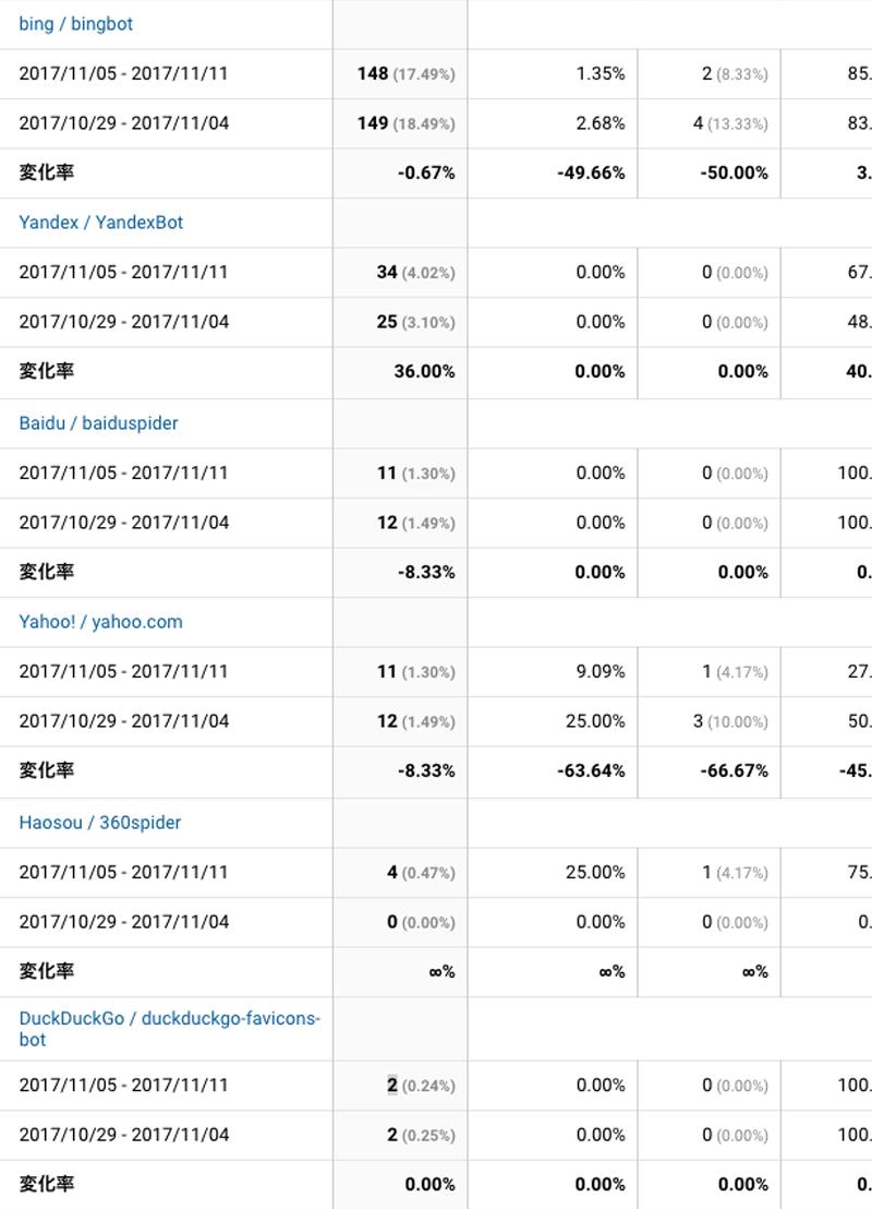 2017年11月05日〜11月11日検索エンジン解析