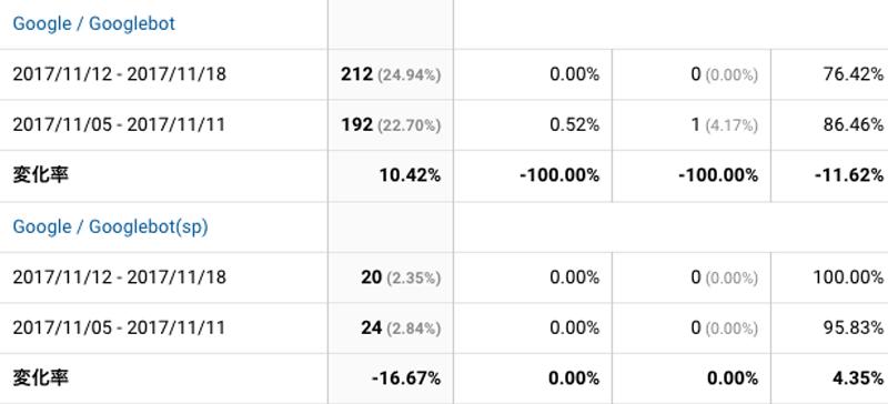 2017年11月12日〜11月18日Googlebot解析