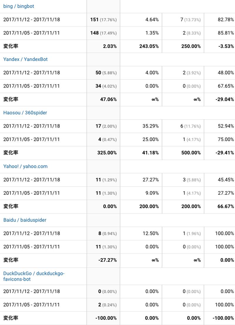 2017年11月12日〜11月18日検索エンジン解析