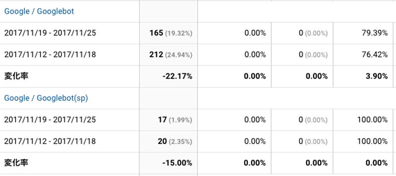 2017年11月19日〜11月25日Googlebot解析