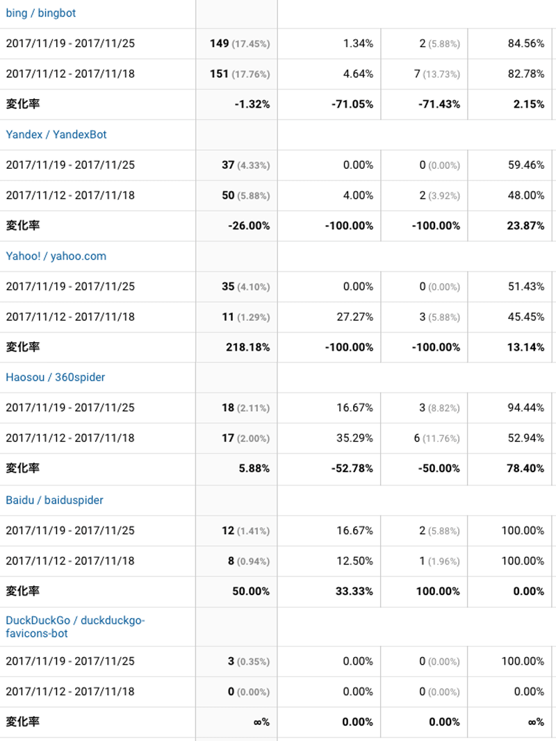 2017年11月19日〜11月25日検索エンジン解析