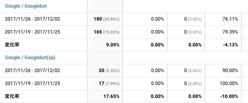 2017年11月26日〜12月2日Googlebot解析