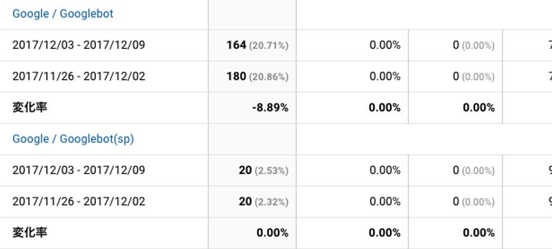 2017年12月3日〜12月9日Googlebot解析