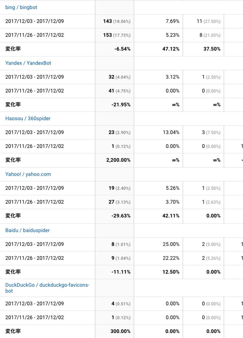 2017年12月3日〜12月9日検索エンジン解析