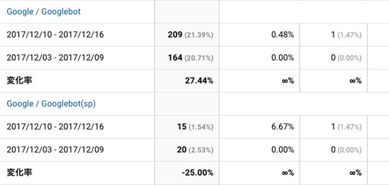 2017年12月10日〜12月16日Googlebot解析