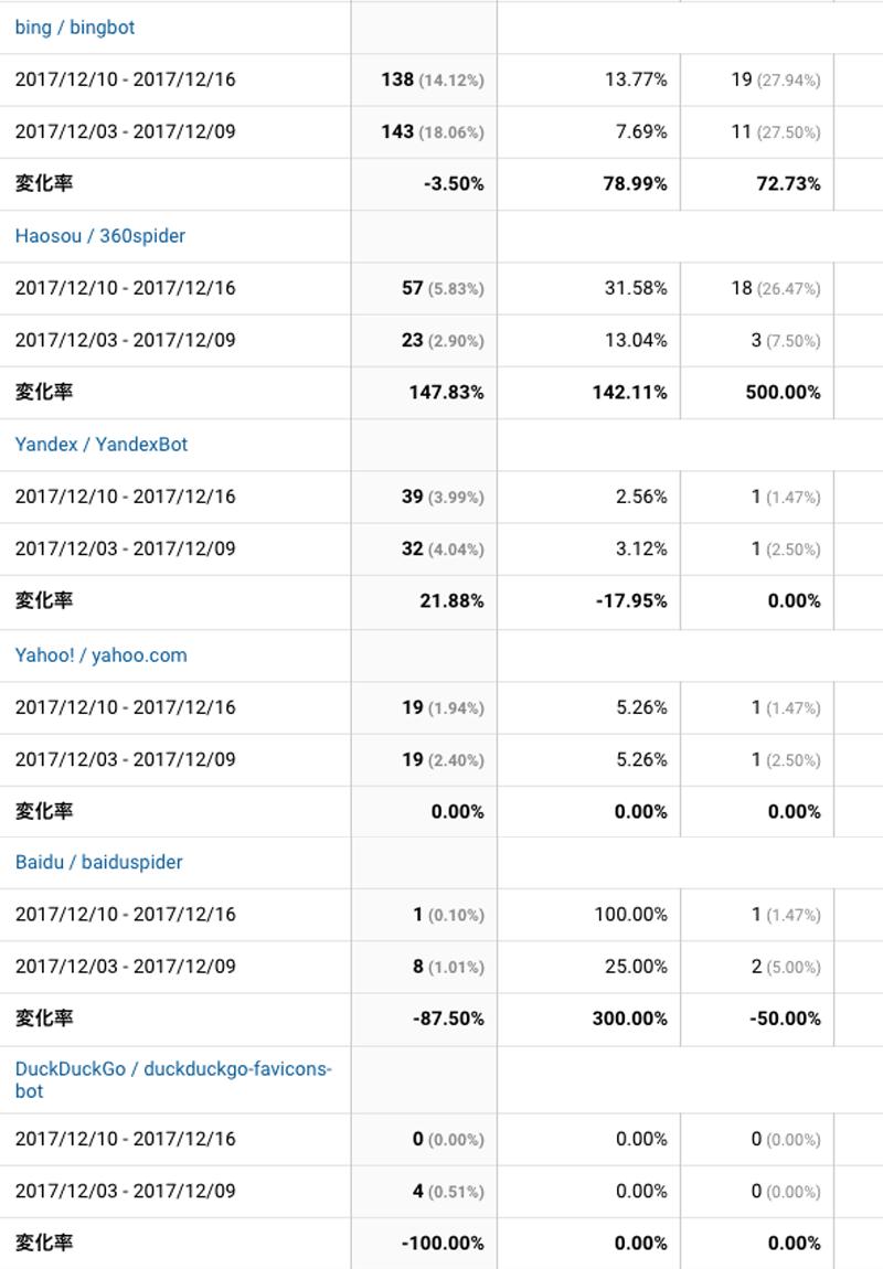 2017年12月10日〜12月16日検索エンジン解析