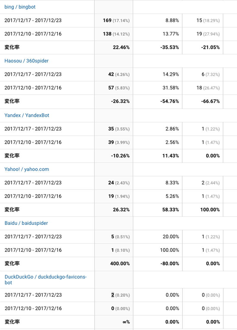 2017年12月17日〜12月23日検索エンジン解析