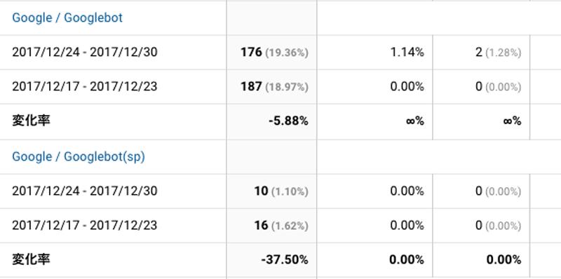2017年12月24日〜12月30日Googlebot解析