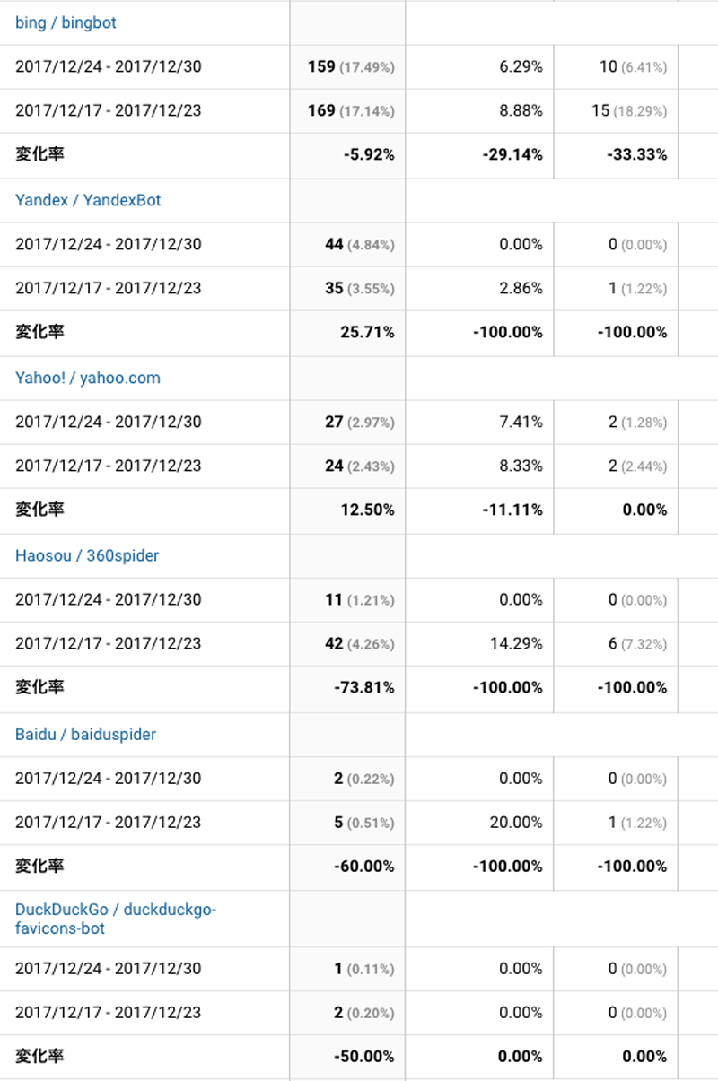 2017年12月24日〜12月30日検索エンジン解析