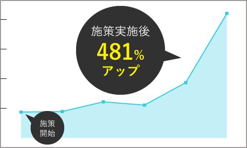 施策実施後481%アップ